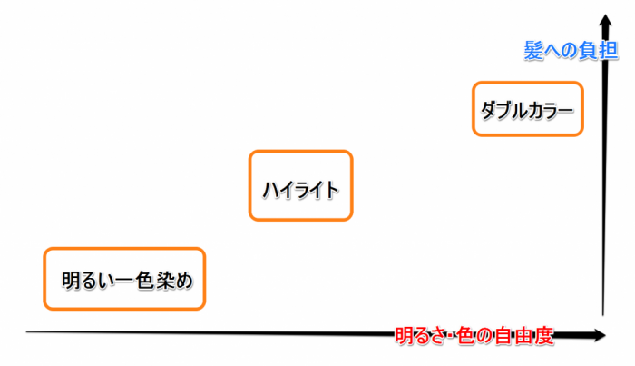 カラー方法グラフ
